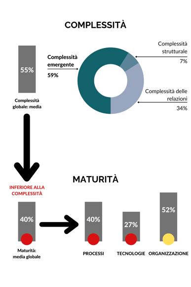 esempio complessità maturità